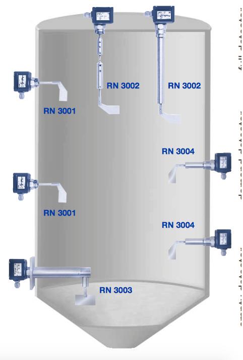Các kiểu lắp Cảm biến báo đầy báo cạn RN6000 UWT
