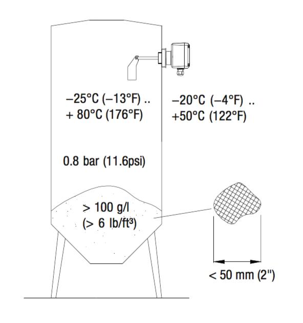 Cách lắp Cảm biến báo mức hạt nhựa ELS Đức ( ELS-R1 )