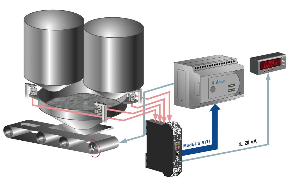 Ứng dụng Bộ chuyển đổi tín hiệu loadcell sang 4-20ma