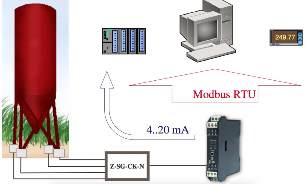 Ứng dụng lắp đăt Bộ chuyển đổi tín hiệu loadcell sang 4-20ma