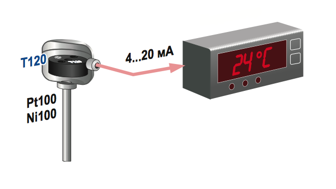 Một ứng dụng của bộ hiển thị nhiệt độ S311