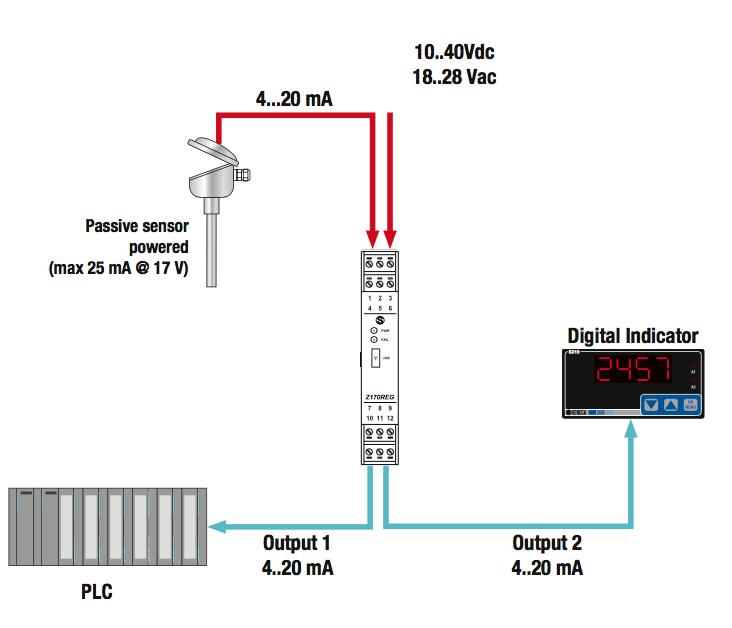 Mô tả chức năng chia của Bộ cách ly tín hiệu 4-20ma Z170reg