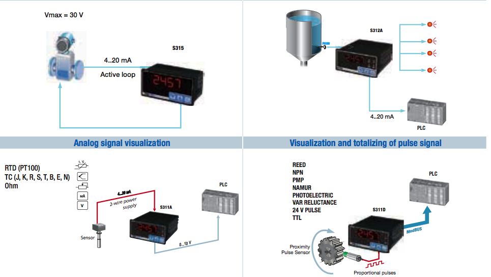các ứng dụng Bộ hiển thị nhiệt độ Pt100 | bộ điều khiển nhiệt độ Pt100