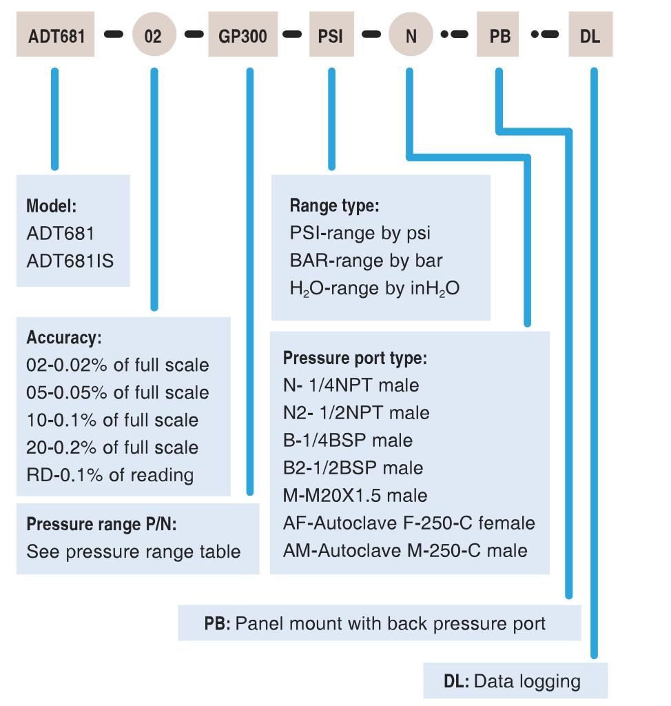 Chọn code Đồng hồ áp suất điện tử ADT681 | Digital pressure gauge