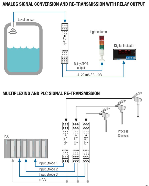ứng dụng bộ chuyển đổi tín hiệu 4-20ma sang 4-20ma