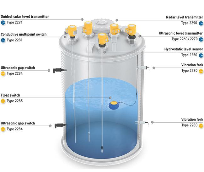 các loại cảm biến đo mức nước