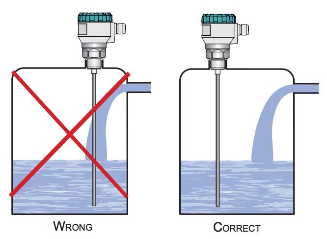 Cảm biến đo mức nước radar