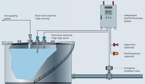 cảm biến sóng âm đo mức dầu