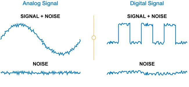 nhiễu tín hiệu analog là gì