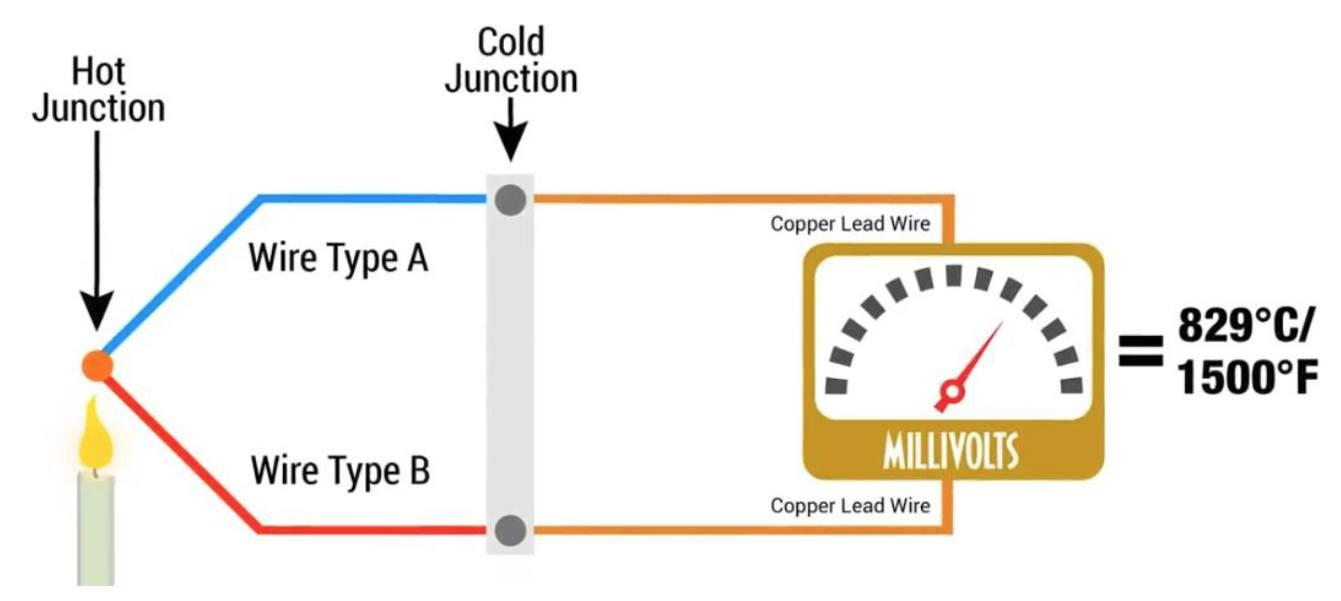 cách đo thermocouple