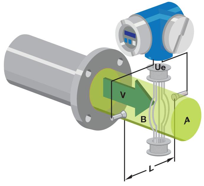 nguyên lý hoạt động đồng hồ đo lưu lượng điện từ