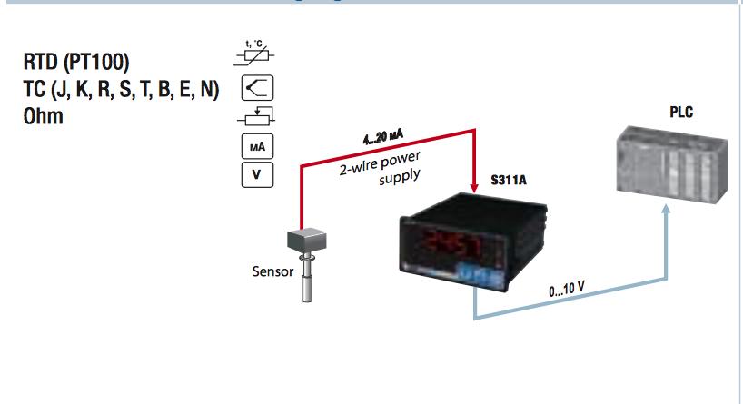 Ứng dụng Bộ đọc nhiệt độ cảm biến Pt100 | điều khiển nhiệt độ S311