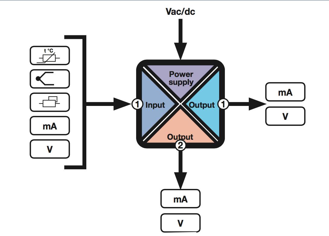 Bộ chia tín hiệu nhiệt độ Pt100 - với sơ đồ khối