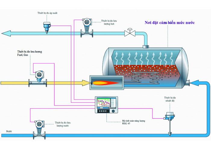 cảm biến đo mức nước lò hơi