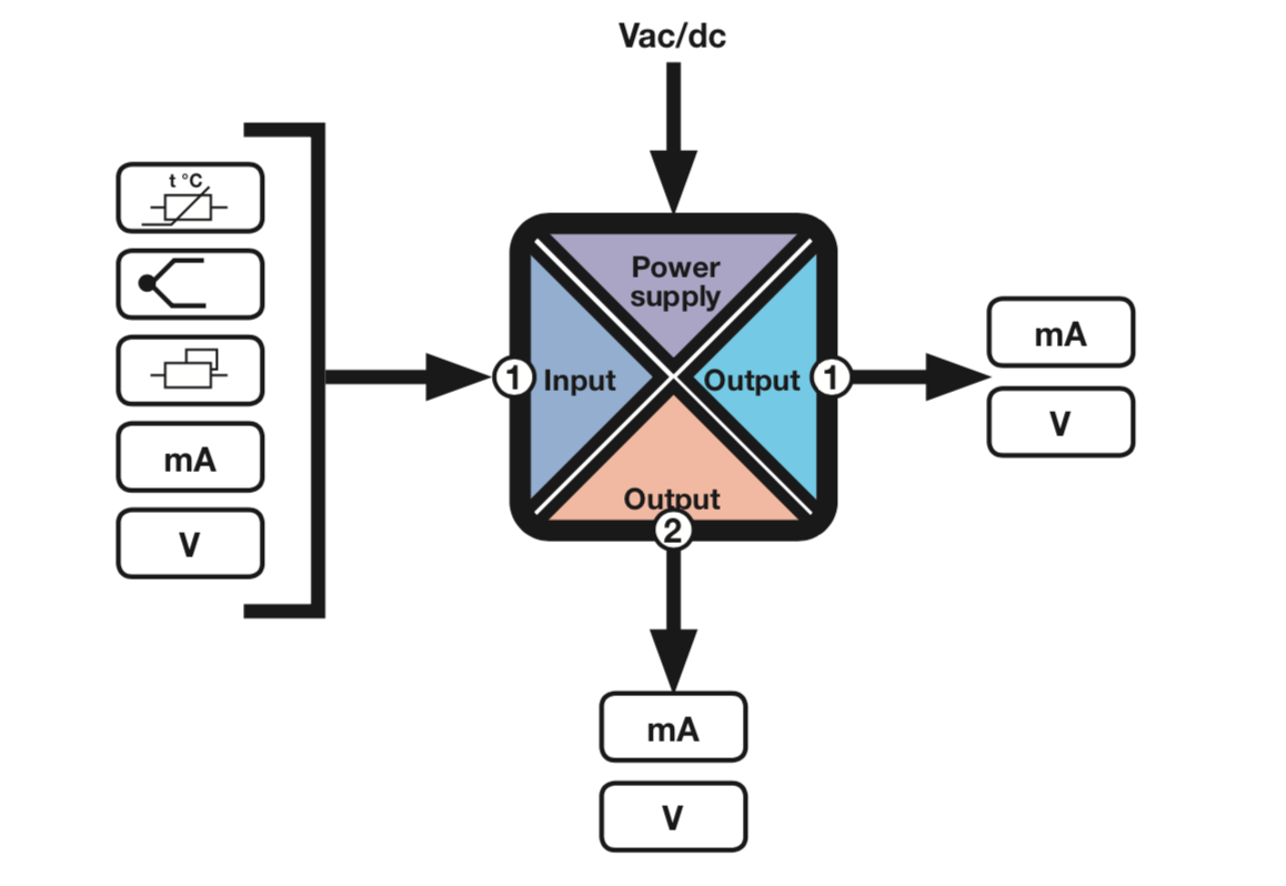 Sơ đồ khối Bộ chia tín hiệu nhiệt độ cảm biến Pt100