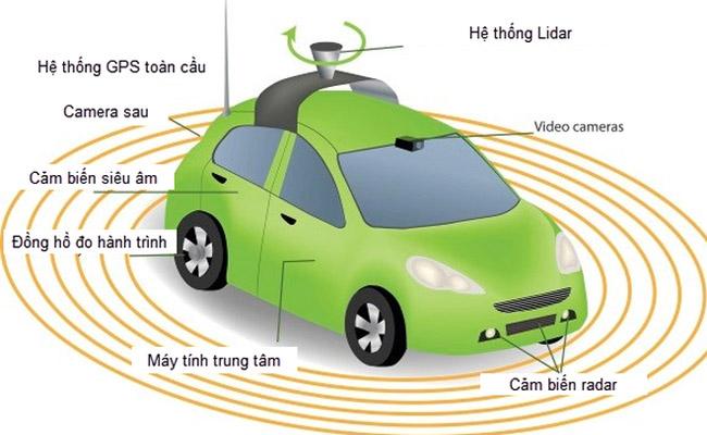 cảm biến siêu âm thiết kế trong ôtô