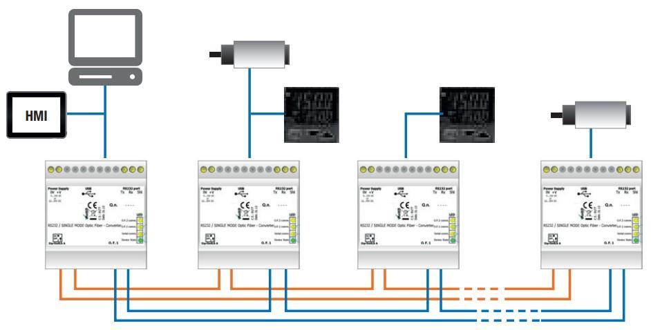chuyển đổi quang double loop