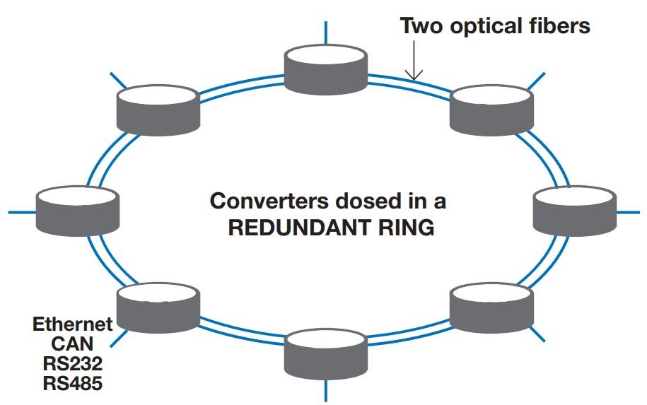 chuyển đổi quang vòng lặp kép