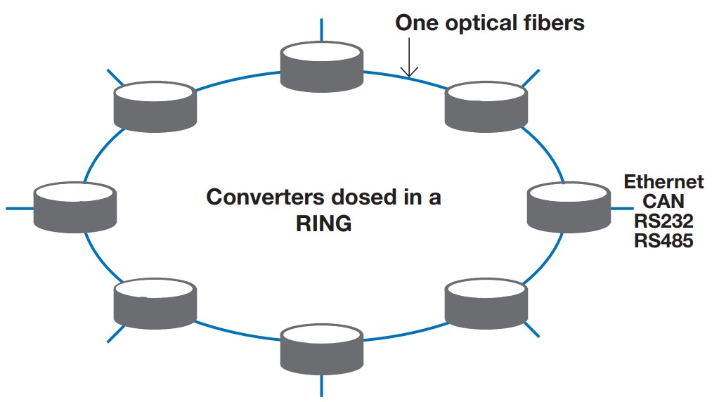 chuyển đổi quang vòng lặp đơn