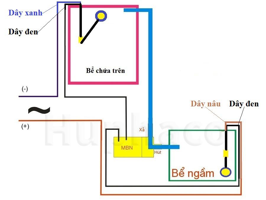cách đấu 2 phao điện máy bơm