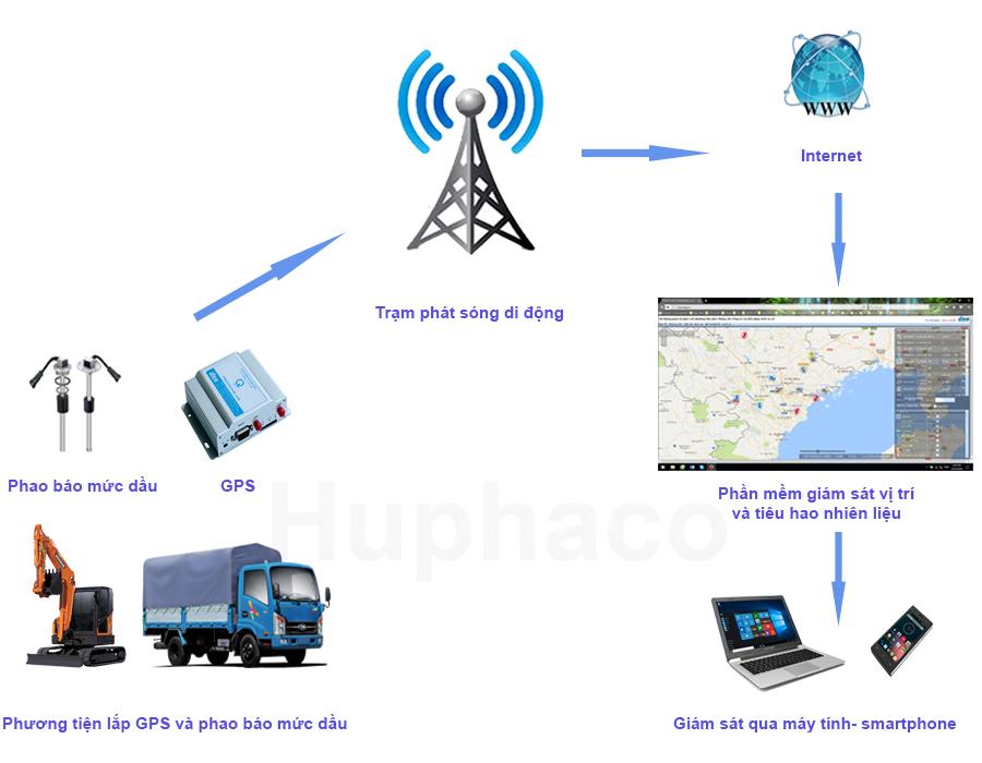sơ đồ quản lý nhiên liệu bằng cảm biến