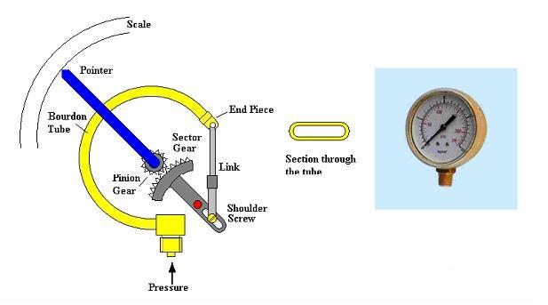 đồng hồ áp suất bourdon