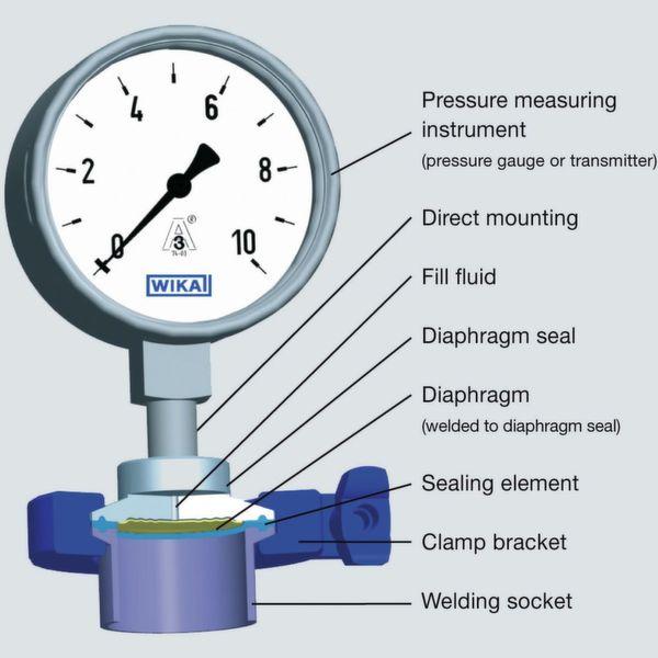 cấu tạo đồng hồ áp suất dạng màng