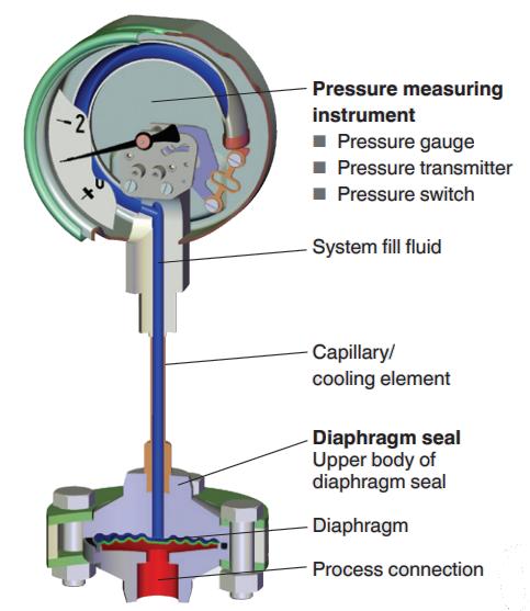 mô tả đồng hồ áp suất màng