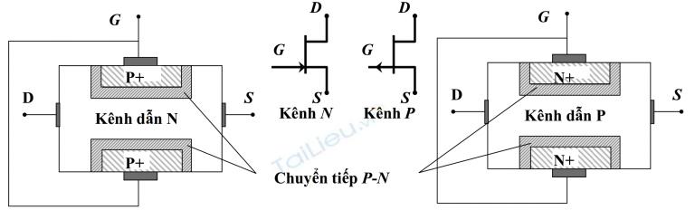 Cấu Tạo của FET Kênh P và Kênh N